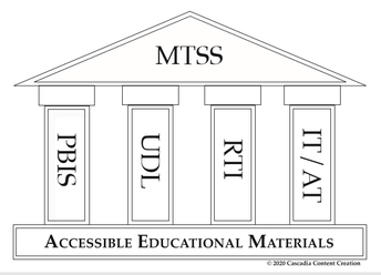 The graphic shows a structure of support for multi-tiered systems of support. Accessible Educational Materials, AIM, provide the foundation for the pillars of Positive Behavioral Interventions and Supports, Universal Design for Learning, Response to Intervention, instructional and assistive technologies.  ,