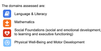 Domains of the KRA assessment: language, literacy, math, social, and physical and motor development