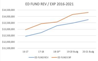 Summary: Budget Framework Feedback