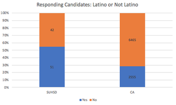 More SUHSD program completers self-identified as Hispanic/Latinx than did completers statewide
