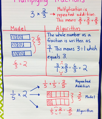 Strategies to Multiply a Whole Number by a Fraction!