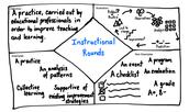 PLC - Instructional Rounds