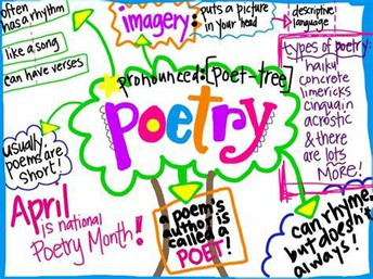 April is Poetry Month - Read it: Write it: Share it