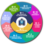 "M-Powerment Focus: M-3 ""Standards Aligned Lessons"""