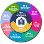 "M-Powerment Focus: M-3 ""Standards Aligned Lessons"""