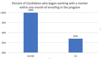 All SUHSD program completers began working with a mentor within 30 days of enrolling in the program.
