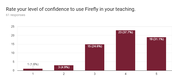 Confidence to use Firefly