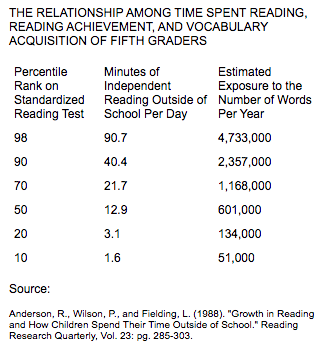 Kids Who Read Succeed by Linda Cornwell INCREASING READING ACHIEVEMENT: WHAT DOES IT TAKE?  Kids need to read a lot.