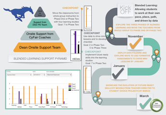 The Blended Learning Action Plan