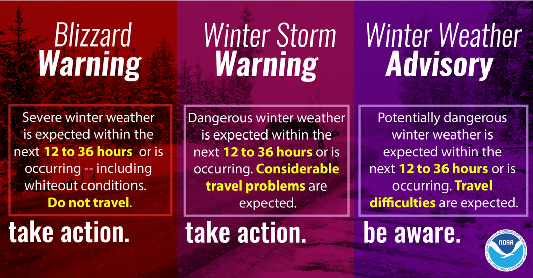 https://www.weather.gov/images/wrn/Infographics/snow_products.png