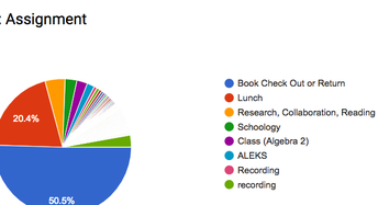 Student Assignment Statistics