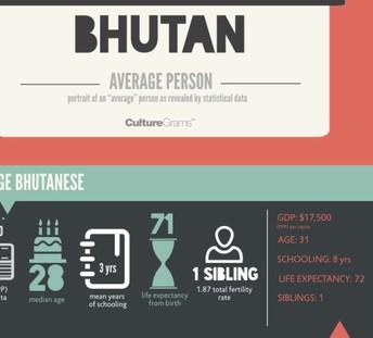 Infographic for Bhutan