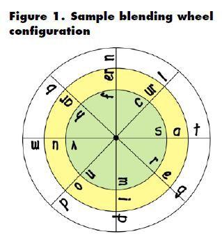 Blending Wheels- Tools for Decoding Practice