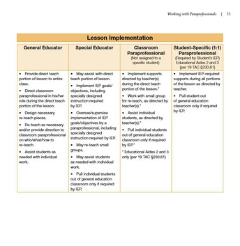 Roles in a General Education Classroom