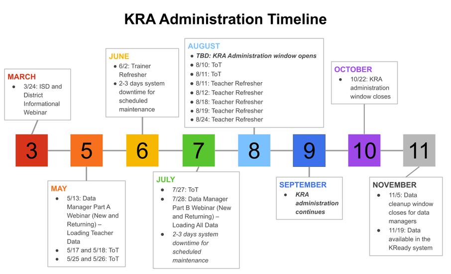 KRA Administration Timeline Image