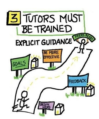 Peer Tutoring Truth #3: Peer tutoring only works if the tutors are trained in advance and teachers model tutoring skills.