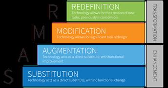 Tip: SAMR Model for Ed-Tech integration