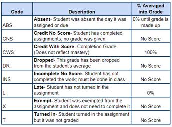 Grade Codes