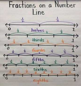 Fractions on a Numberline/Fraccíones en una Linéa Numerica