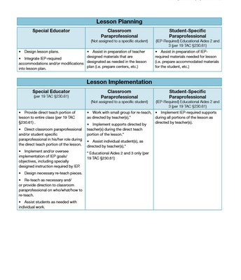 Roles in a Special Ed Classroom