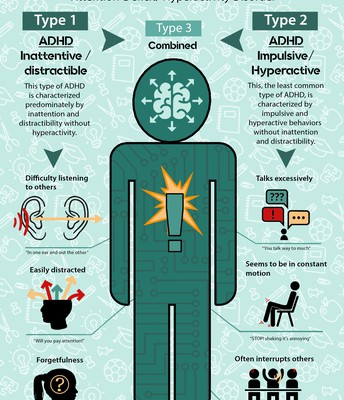 """What is ADHD?"" Infographic"