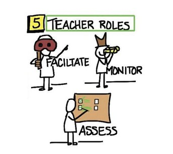 Peer Tutoring Truth #5: In addition to facilitating, the teacher needs to monitor and assess tutoring.