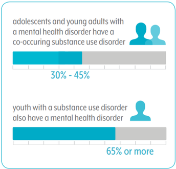 adolescents and young adults with a mental health disorder have a co-occuring substance use disorder: 30-45% and youth with a substance use disorder also have a mental health disorder: 65% or more.