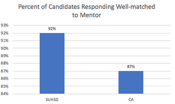 Most SUHSD program completers considered themselves well-matched to their mentor/s.