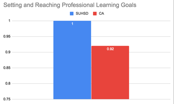 Setting and Reaching Professional Learning Goals