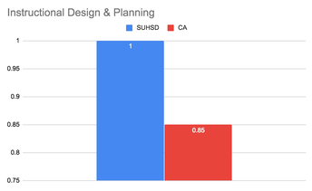 Instructional Design & Planning
