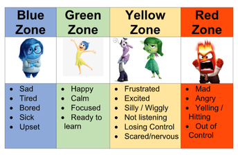 Using the Zones of Regulation with Visuals