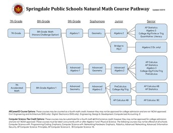 SPS Natural Math Course Pathway