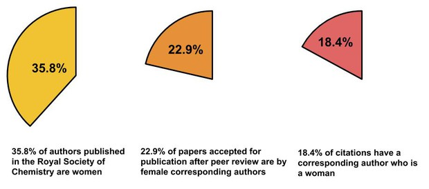Three partial pie charts. The first is yellow, showing 35.8% of authors published in the RSC are women. The second is orange, showing 22.9% of papers accepted for publication are by female corresponding authors. The third is red, showing 18.4% of citations have a corresponding who is a woman.