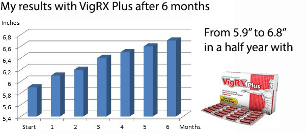 vigrx plus results