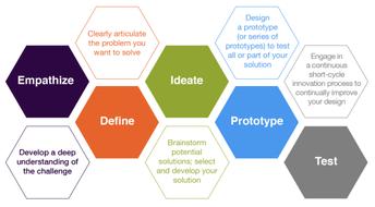 Design Thinking University of Illinois