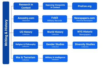 Writing & History