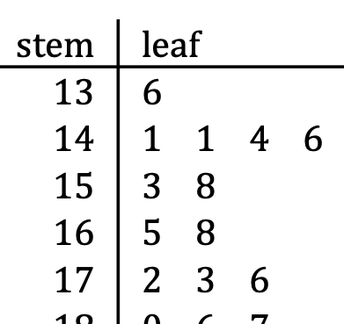 Stem and Leaf Plot Worksheet 2 (answers included)