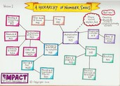 Teaching Numeracy skills for Mastery