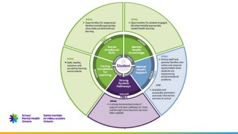 Presentation: Areas of Focus for Mental Health & Well-Being