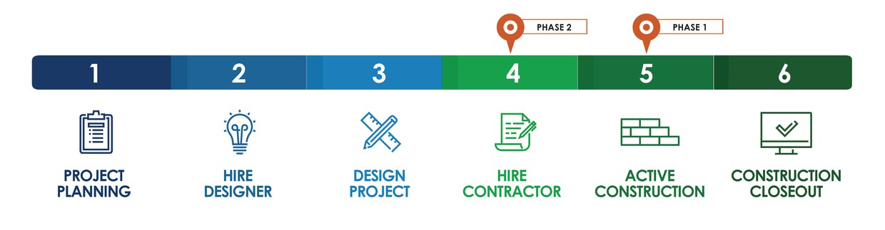 A process chart that shows all 6 phases starting with project planning and ending with construction closeout. Your school is in active construction for phase 1 and hire contractor for phase 2.