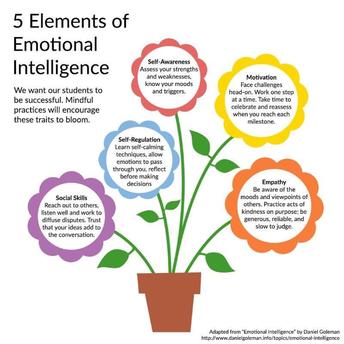 5 Elements of Emotional Intelligence