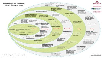 1. New Mental Health and Well-being Socio-Ecological Model
