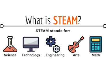 What's All The Noise about STEAM?
