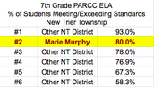 2017 PARCC Results: 7th Grade ELA