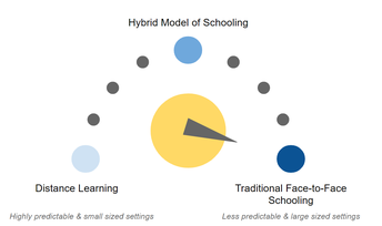 "What is the ""School District Learning Model""?"
