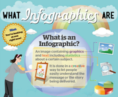 So you wanna create an Infographic??