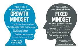 ABCs of Growth Mindset