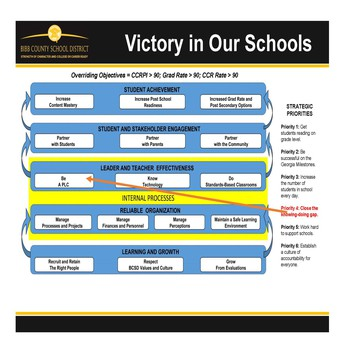 Strategy Map - Click to view CIP