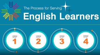 Video for the Process for Serving English Learners