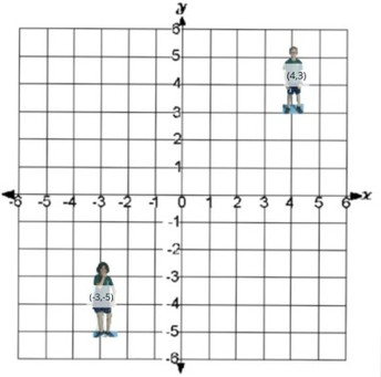 Make Yourself into an Ordered Pair (Graphing)